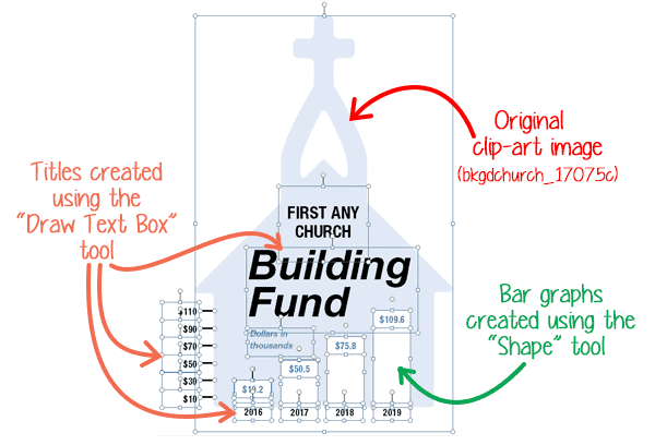 Building Fund graphic showing how different elements were added in Publisher