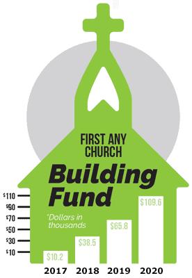 Building Fund 276x400 1