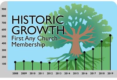 Historic Growth Membership Chart